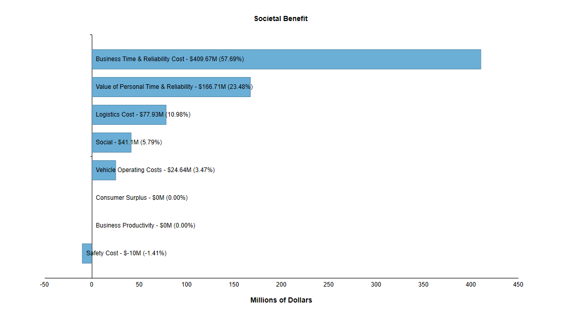 Benefit Cost Graph2