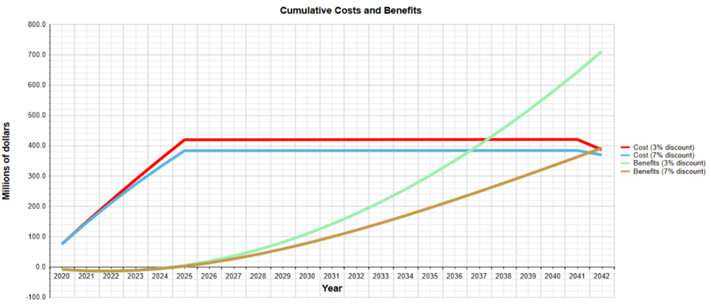 via benefit costs